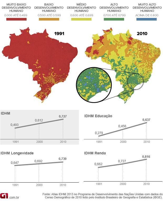 idhm_brasil_620_v2