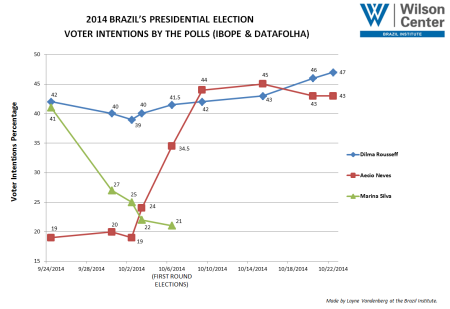 Voter intentions by various polls conducted throughout the 2014 Brazil presidential election