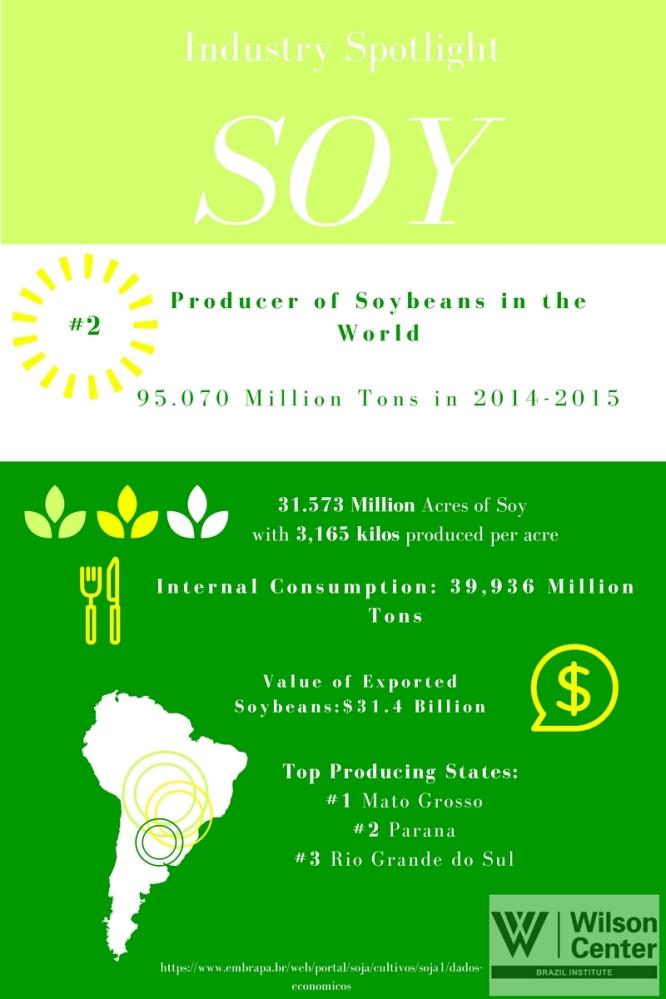 Soy Industry Spotlight