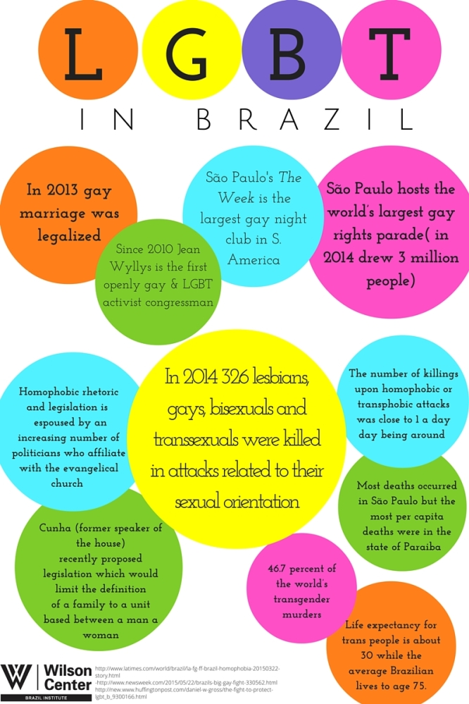 LGBTQ Rights in Brazil