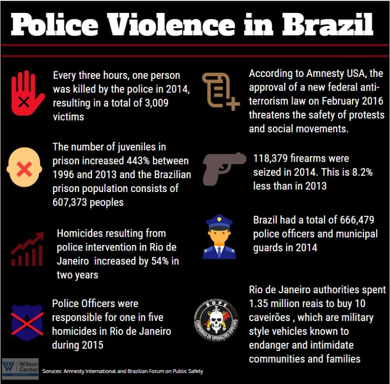 police violence in brazil.png